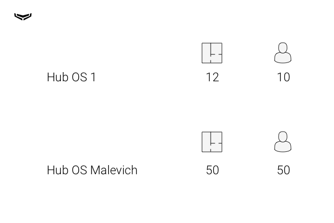 OS Malevich