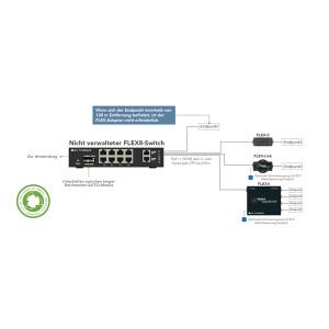 NVT | FLEX8 Switch