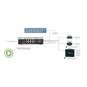NVT | FLEX8-RL Switch